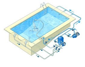les principaux quipements pour l 39 entretien d 39 une piscine. Black Bedroom Furniture Sets. Home Design Ideas